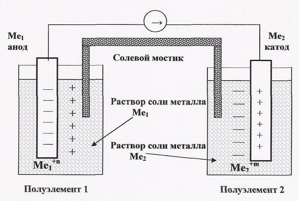 Схема гальванического элемента