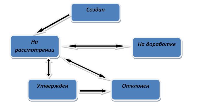 схема состояний документов