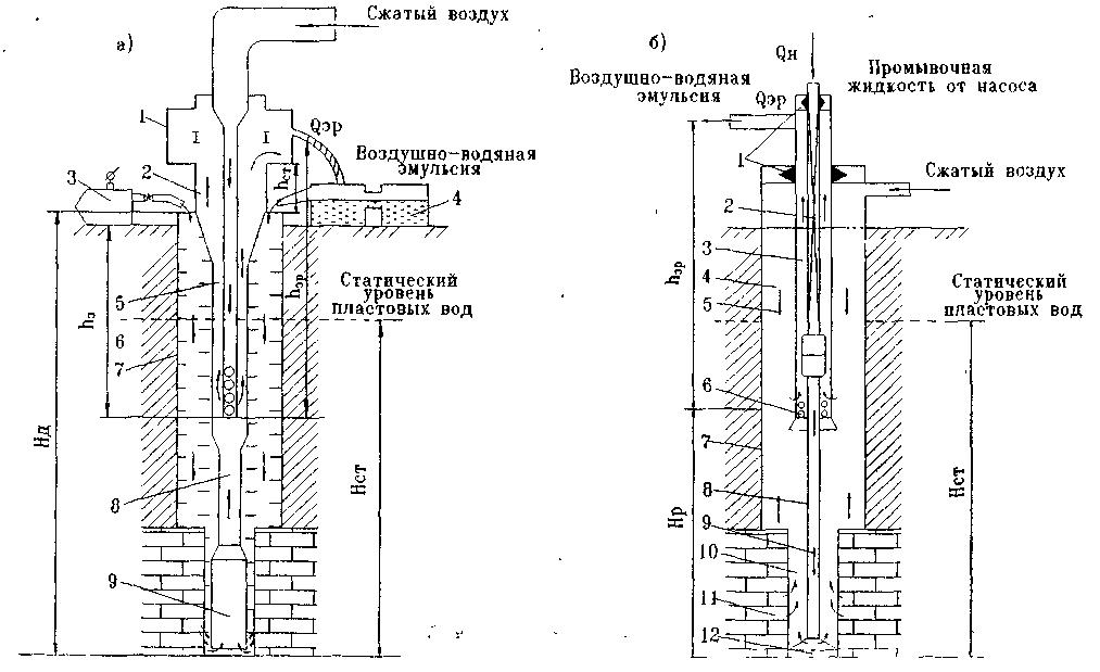 Рис. 1.3.1 – Схемы промывки,